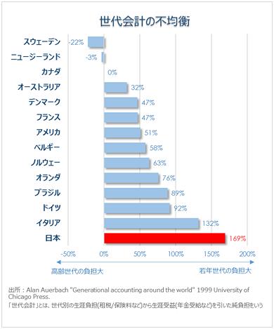 世界一若者世代に過重負担―日本の社会保障の世代間格差